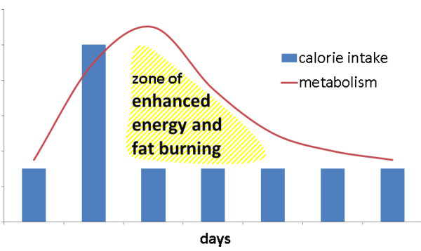 Effets cheat meal sur métabolisme